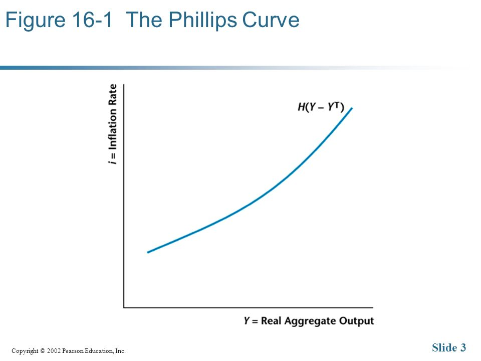 Copyright © 2002 Pearson Education, Inc. Slide 3 Figure 16-1 The Phillips Curve