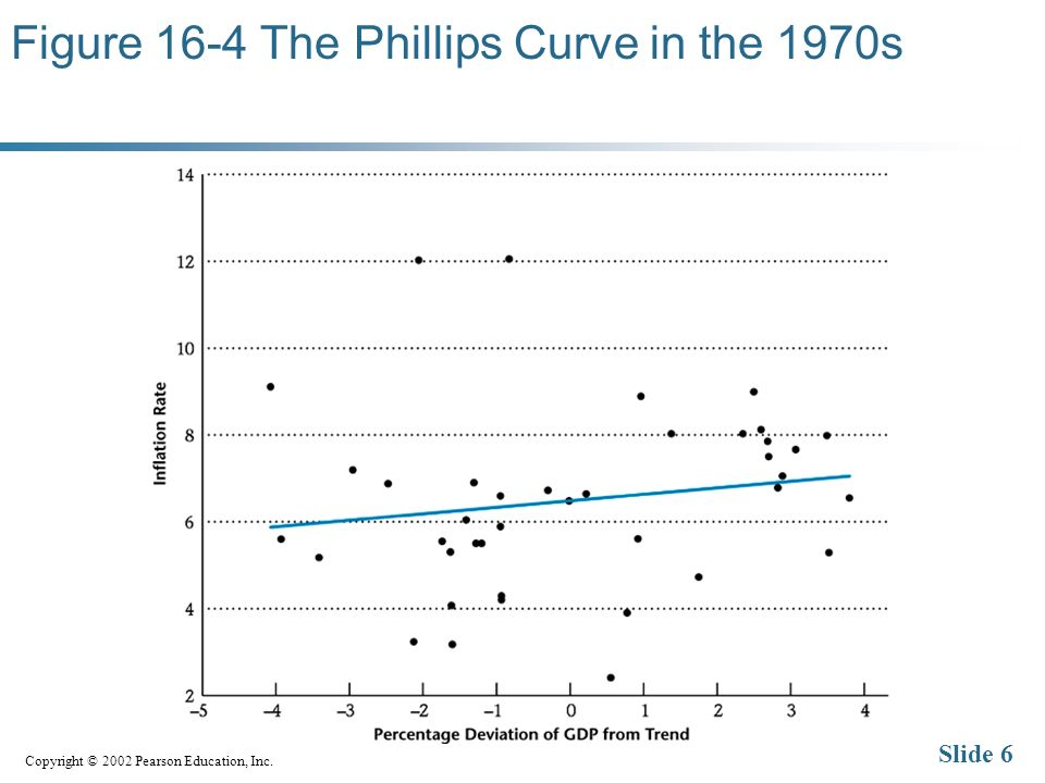 Copyright © 2002 Pearson Education, Inc. Slide 6 Figure 16-4 The Phillips Curve in the 1970s