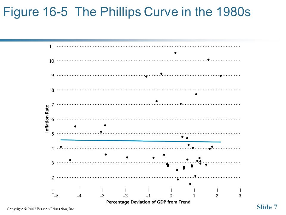 Copyright © 2002 Pearson Education, Inc. Slide 7 Figure 16-5 The Phillips Curve in the 1980s