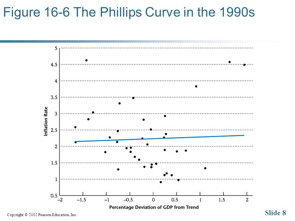 Copyright © 2002 Pearson Education, Inc. Slide 8 Figure 16-6 The Phillips Curve in the 1990s