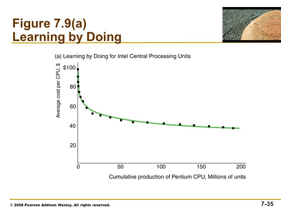 © 2008 Pearson Addison Wesley. All rights reserved Figure 7.9(a) Learning by Doing