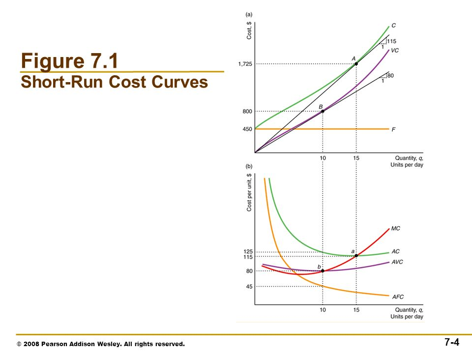 © 2008 Pearson Addison Wesley. All rights reserved. 7-4 Figure 7.1 Short-Run Cost Curves