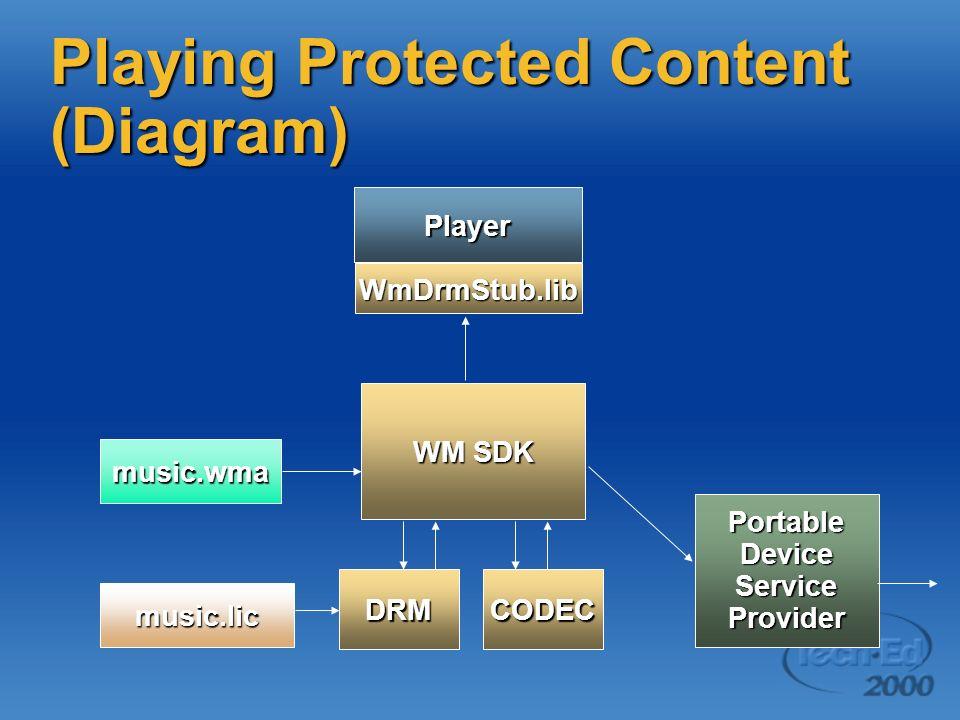 Windows Media SDK 7: Under the Hood Chris Carper Program Manager