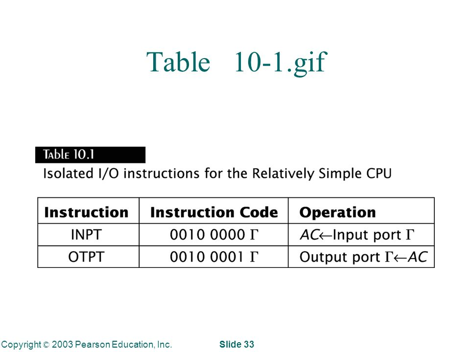 Copyright © 2003 Pearson Education, Inc. Slide 33 Table 10-1.gif