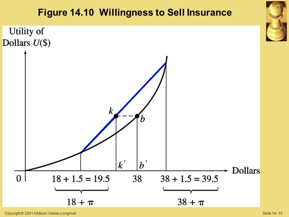 Copyright © 2001 Addison Wesley LongmanSlide 14- 13 Figure 14.10 Willingness to Sell Insurance