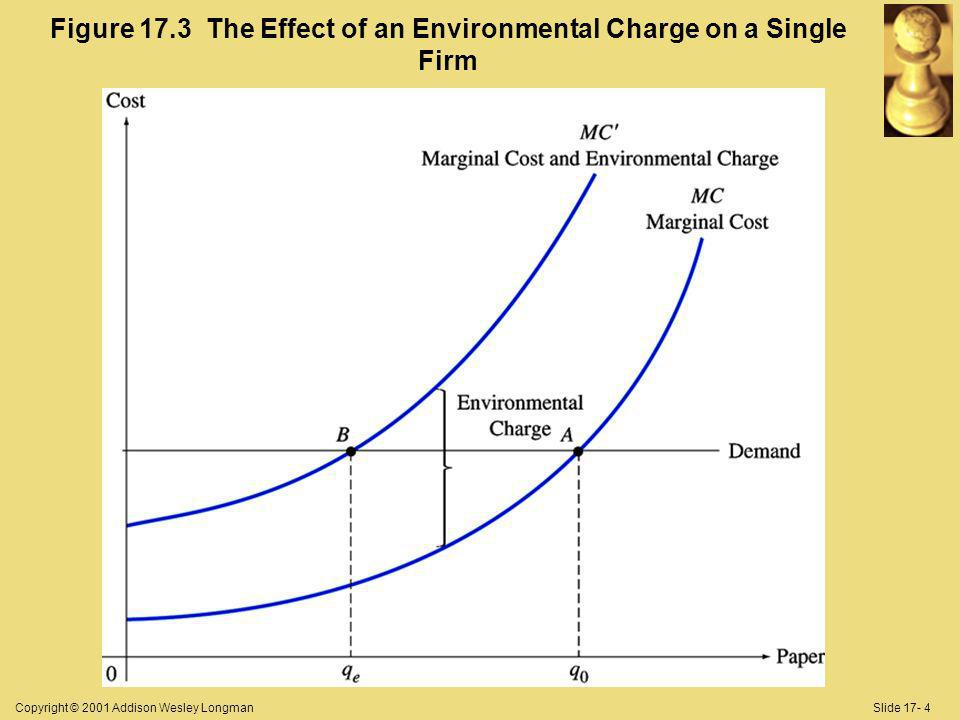 Copyright © 2001 Addison Wesley LongmanSlide 17- 4 Figure 17.3 The Effect of an Environmental Charge on a Single Firm