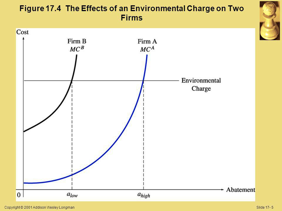 Copyright © 2001 Addison Wesley LongmanSlide 17- 5 Figure 17.4 The Effects of an Environmental Charge on Two Firms