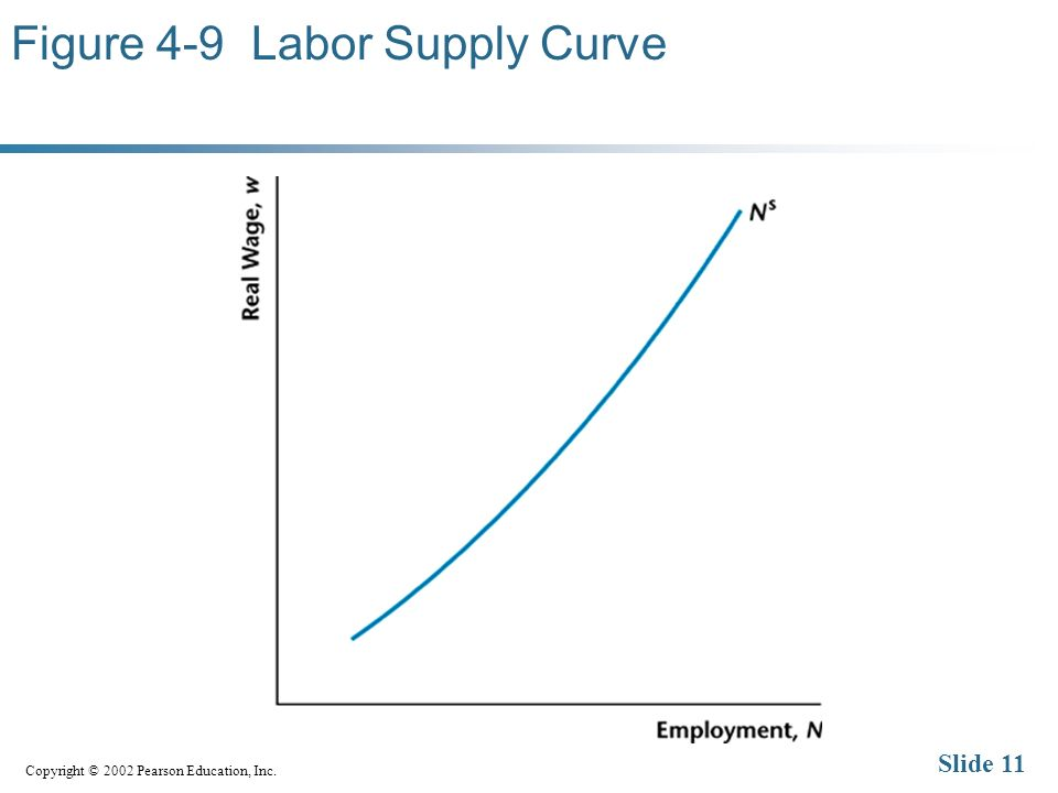 Copyright © 2002 Pearson Education, Inc. Slide 11 Figure 4-9 Labor Supply Curve