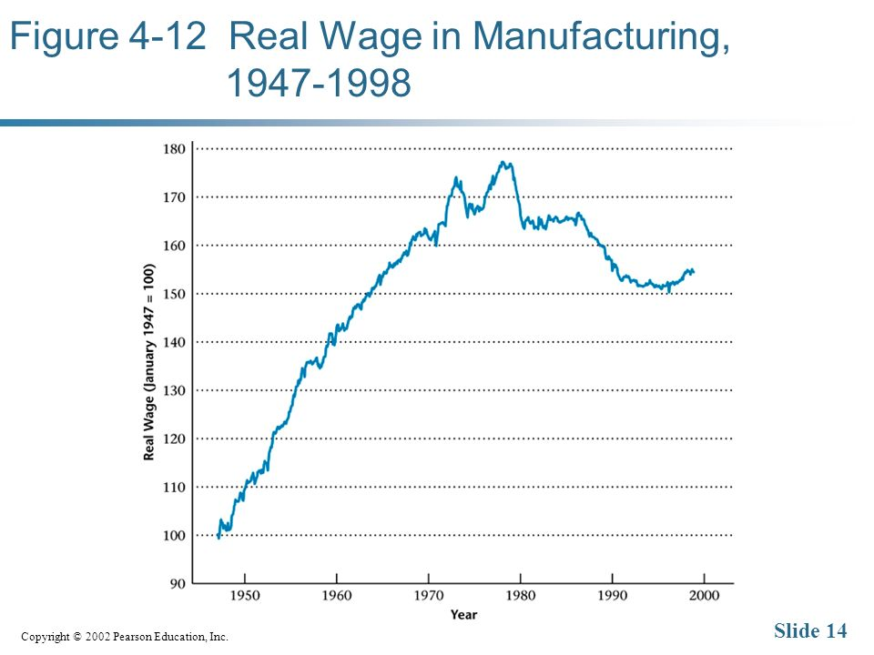 Copyright © 2002 Pearson Education, Inc. Slide 14 Figure 4-12 Real Wage in Manufacturing, 1947-1998