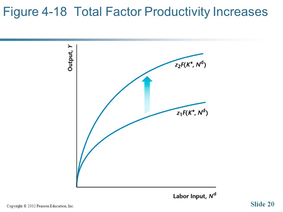 Copyright © 2002 Pearson Education, Inc. Slide 20 Figure 4-18 Total Factor Productivity Increases