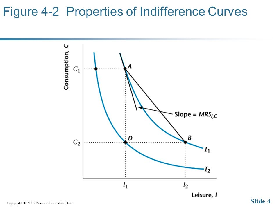 Copyright © 2002 Pearson Education, Inc. Slide 4 Figure 4-2 Properties of Indifference Curves