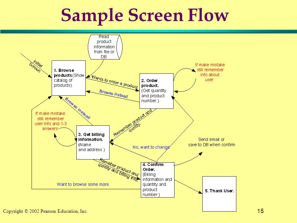 15 Copyright © 2002 Pearson Education, Inc. Sample Screen Flow