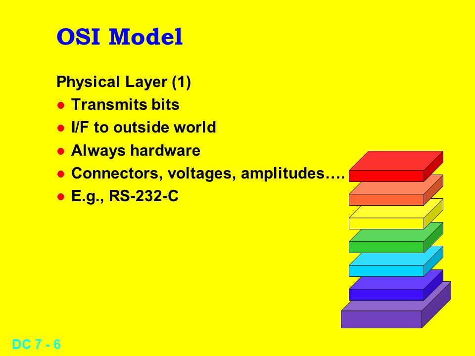 DC 7 - 6 OSI Model Physical Layer (1) l Transmits bits l I/F to outside world l Always hardware l Connectors, voltages, amplitudes….