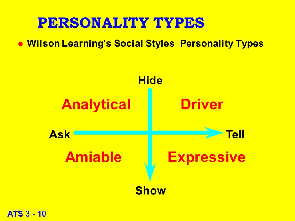 ATS 3 - 10 PERSONALITY TYPES l Wilson Learning s Social Styles Personality Types Analytical Driver Amiable Expressive Hide Show Ask Tell