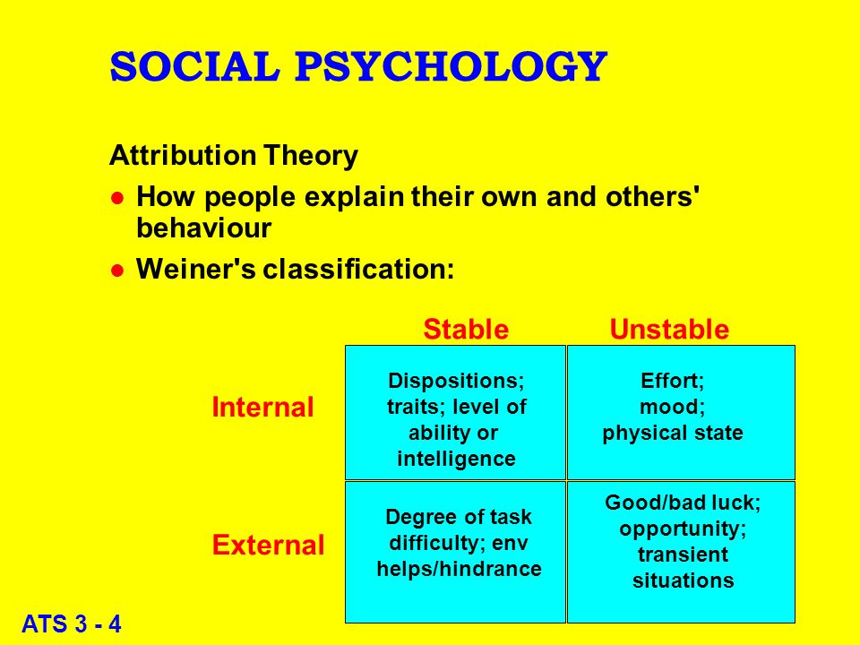 ATS 3 - 4 SOCIAL PSYCHOLOGY Attribution Theory l How people explain their own and others behaviour l Weiner s classification: StableUnstable Internal External Dispositions; traits; level of ability or intelligence Effort; mood; physical state Good/bad luck; opportunity; transient situations Degree of task difficulty; env helps/hindrance