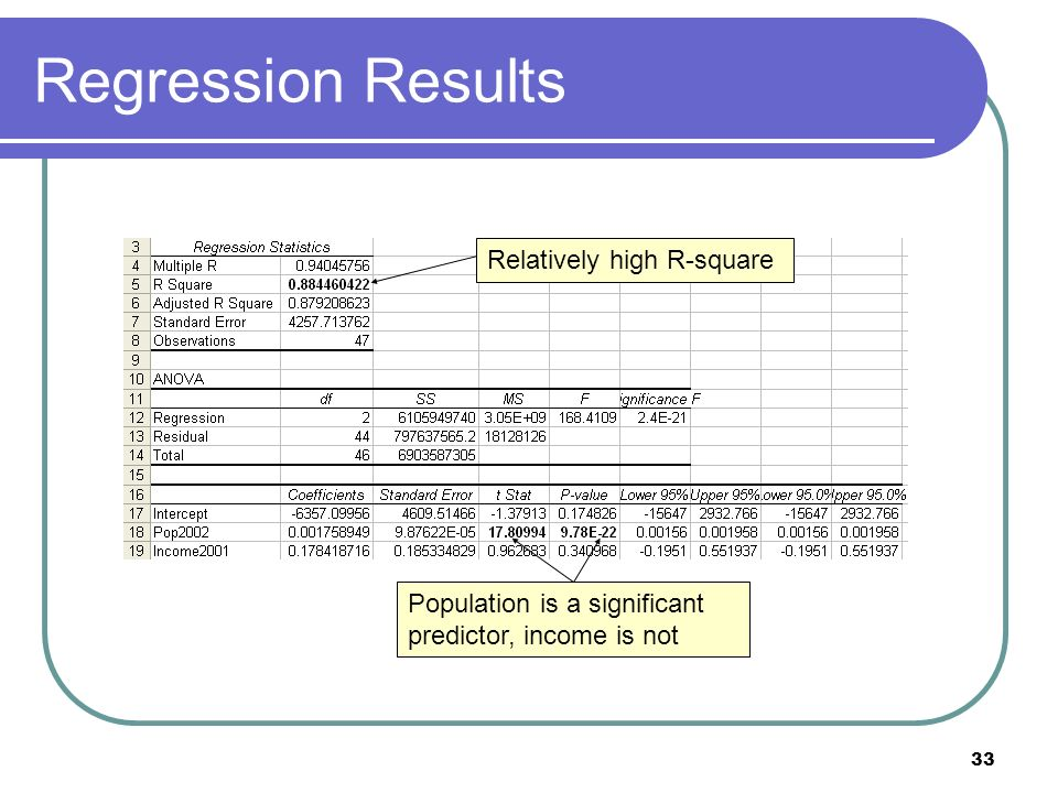 33 Regression Results Relatively high R-square Population is a significant predictor, income is not