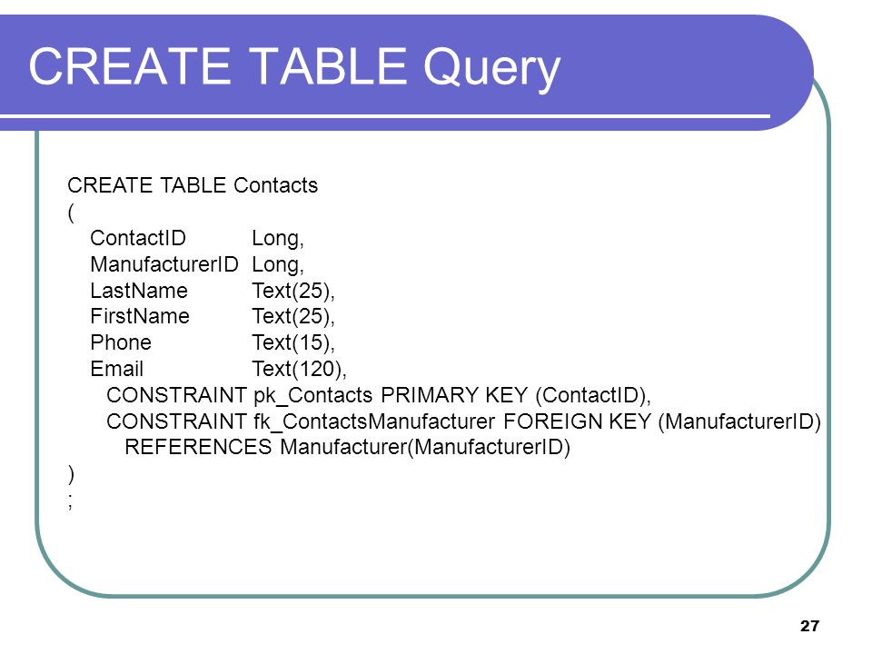 27 CREATE TABLE Query CREATE TABLE Contacts ( ContactIDLong, ManufacturerIDLong, LastNameText(25), FirstNameText(25), PhoneText(15), EmailText(120), CONSTRAINT pk_Contacts PRIMARY KEY (ContactID), CONSTRAINT fk_ContactsManufacturer FOREIGN KEY (ManufacturerID) REFERENCES Manufacturer(ManufacturerID) ) ;