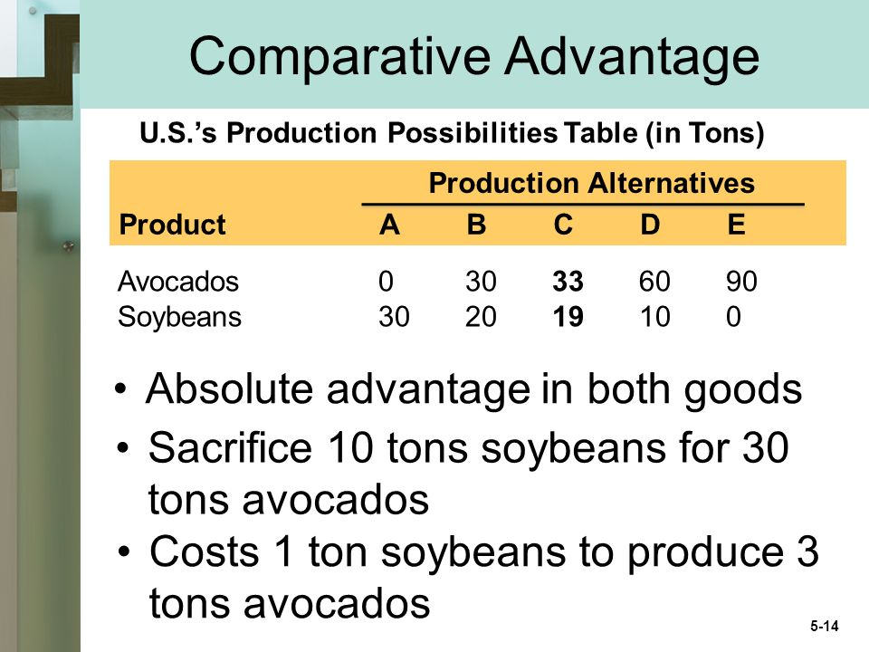 Comparative Advantage Avocados030336090 Soybeans302019100 Absolute advantage in both goods Sacrifice 10 tons soybeans for 30 tons avocados Costs 1 ton soybeans to produce 3 tons avocados ProductABCDE U.S.s Production Possibilities Table (in Tons) Production Alternatives 5-14