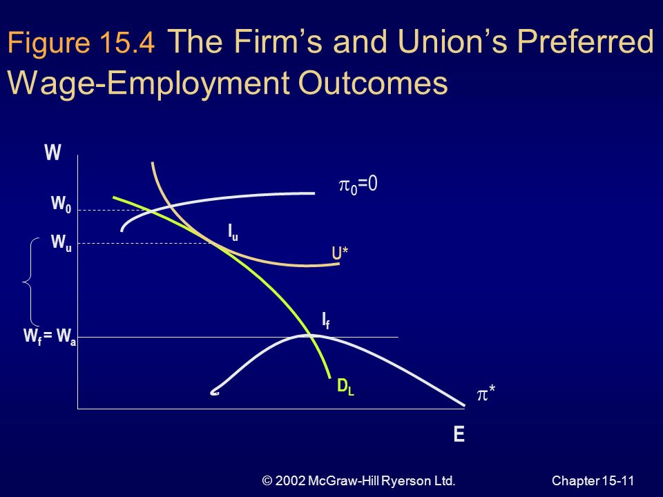 © 2002 McGraw-Hill Ryerson Ltd.Chapter Factor in the Firms Iso-profit Curves Combinations of wage and employment of equal profits Higher profits on lower curves Firm cannot pay wages below the alternative wage Wage will lie between the alternative wage rate and the bargaining wage