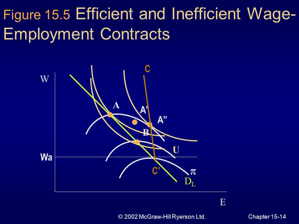 © 2002 McGraw-Hill Ryerson Ltd.Chapter Efficient Wage and Employment Contracts Negotiating over wage and employment is mutually advantageous Pareto-efficient wage-employment outcomes unions indifference curve tangent to the firms iso-profit curve