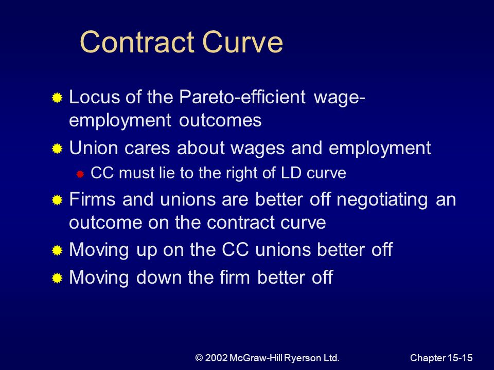 © 2002 McGraw-Hill Ryerson Ltd.Chapter U Figure 15.5 Efficient and Inefficient Wage- Employment Contracts DLDL A W E B A A C C Wa