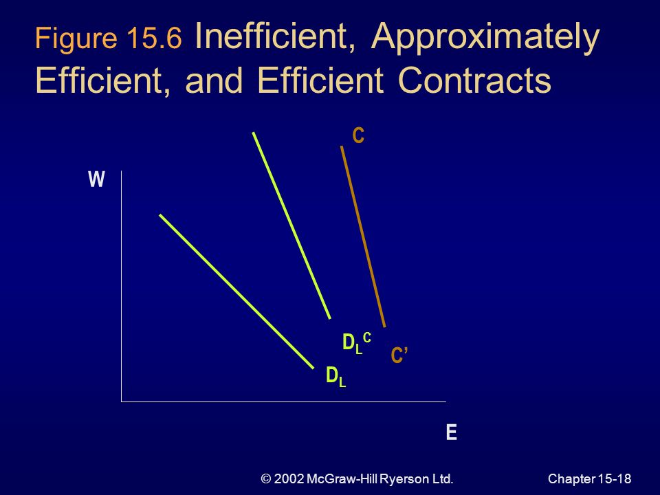 © 2002 McGraw-Hill Ryerson Ltd.Chapter Efficient Versus Inefficient Contracts Labour demand curve model firm unilaterally sets employment Contract curve negotiate over wage and employment Monitoring and enforcing efficient contracts are too high in most settings