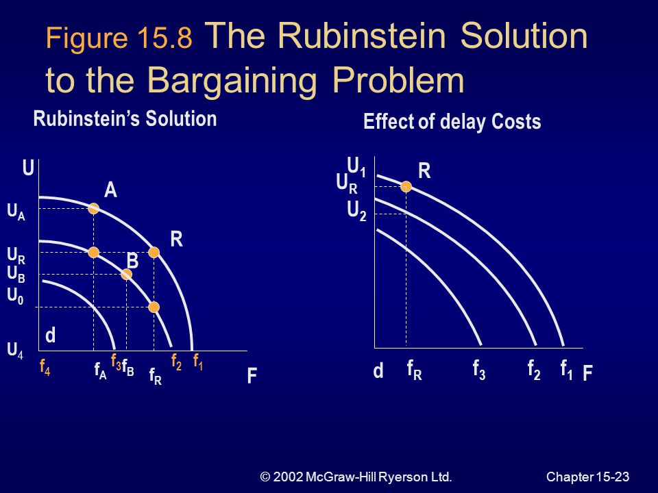 © 2002 McGraw-Hill Ryerson Ltd.Chapter Solutions to the Bargaining Problem Rubinsteins Theory some concepts of non-cooperative game theory bargainers take turns making offers counter offers can be made utility shrinks in each round