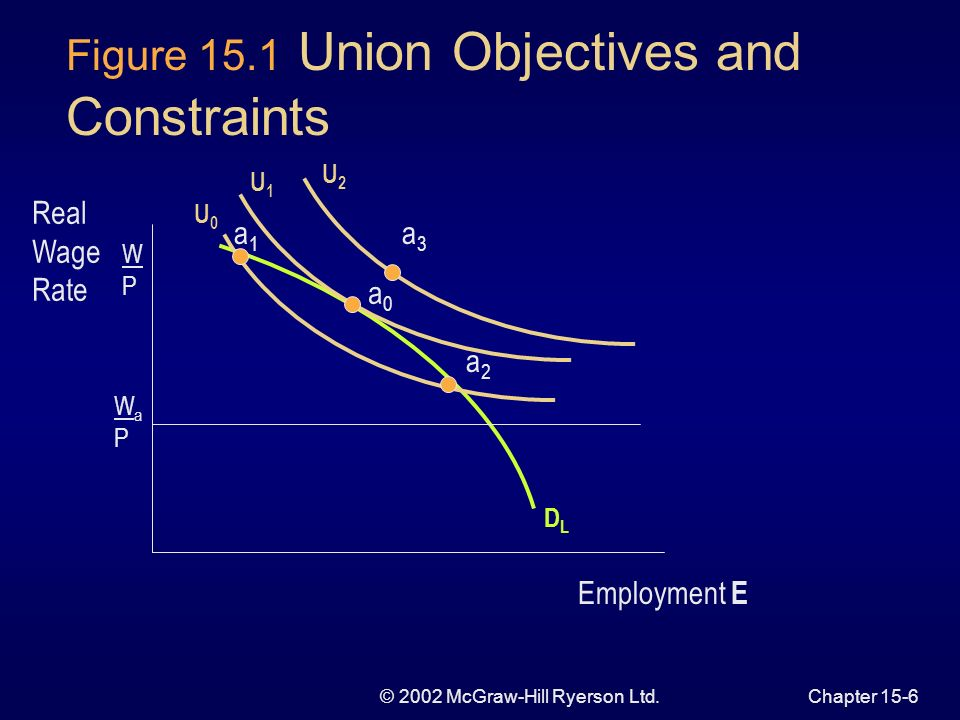© 2002 McGraw-Hill Ryerson Ltd.Chapter 15-5 Union Objectives Utility is a positive function of wage rate and employment Indifference curve is downward sloping higher wage is needed to compensate for lower employment Curves have a convex shape diminishing marginal rate of substitution