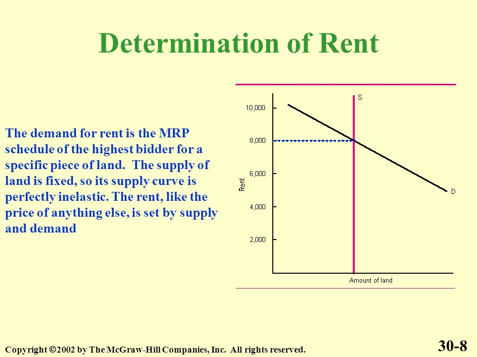 Determination of Rent 30-8 Copyright 2002 by The McGraw-Hill Companies, Inc.