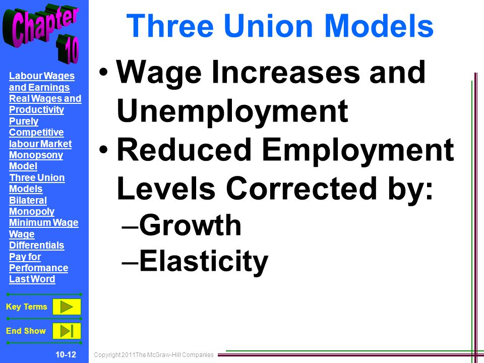 Copyright 2011The McGraw-Hill Companies 10-12 Labour Wages and Earnings Real Wages and Productivity Purely Competitive labour Market Monopsony Model Three Union Models Bilateral Monopoly Minimum Wage Wage Differentials Pay for Performance Last Word Key Terms End Show Three Union Models Wage Increases and Unemployment Reduced Employment Levels Corrected by: –Growth –Elasticity
