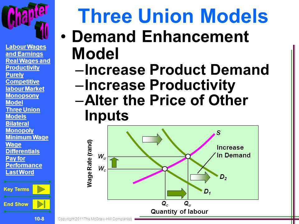 Copyright 2011The McGraw-Hill Companies 10-8 Labour Wages and Earnings Real Wages and Productivity Purely Competitive labour Market Monopsony Model Three Union Models Bilateral Monopoly Minimum Wage Wage Differentials Pay for Performance Last Word Key Terms End Show Three Union Models Demand Enhancement Model –Increase Product Demand –Increase Productivity –Alter the Price of Other Inputs Wage Rate (rand) Quantity of labour WuWu QcQc QuQu WcWc D1D1 D2D2 S Increase In Demand