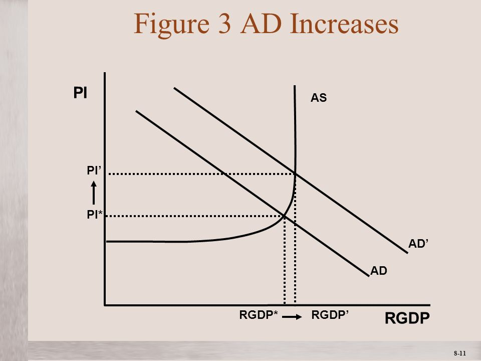 1- 11 ©2012 The McGraw-Hill Companies, All Rights ReservedMcGraw-Hill/Irwin 8-11 Figure 3 AD Increases AD AS AD RGDP PI PI* RGDP* PI RGDP