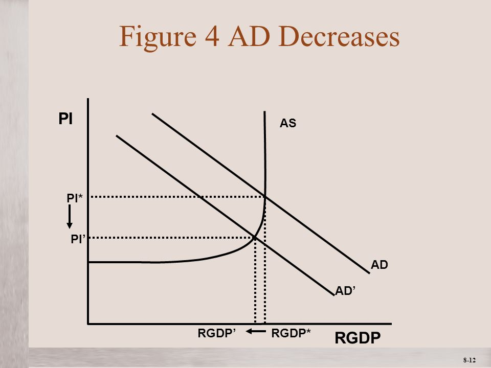 1- 12 ©2012 The McGraw-Hill Companies, All Rights ReservedMcGraw-Hill/Irwin 8-12 Figure 4 AD Decreases AD AS AD RGDP PI PI* RGDP* PI RGDP