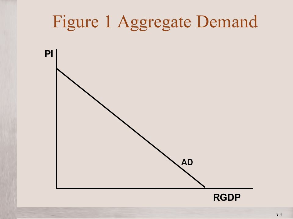 1- 4 ©2012 The McGraw-Hill Companies, All Rights ReservedMcGraw-Hill/Irwin 8-4 Figure 1 Aggregate Demand RGDP PI AD