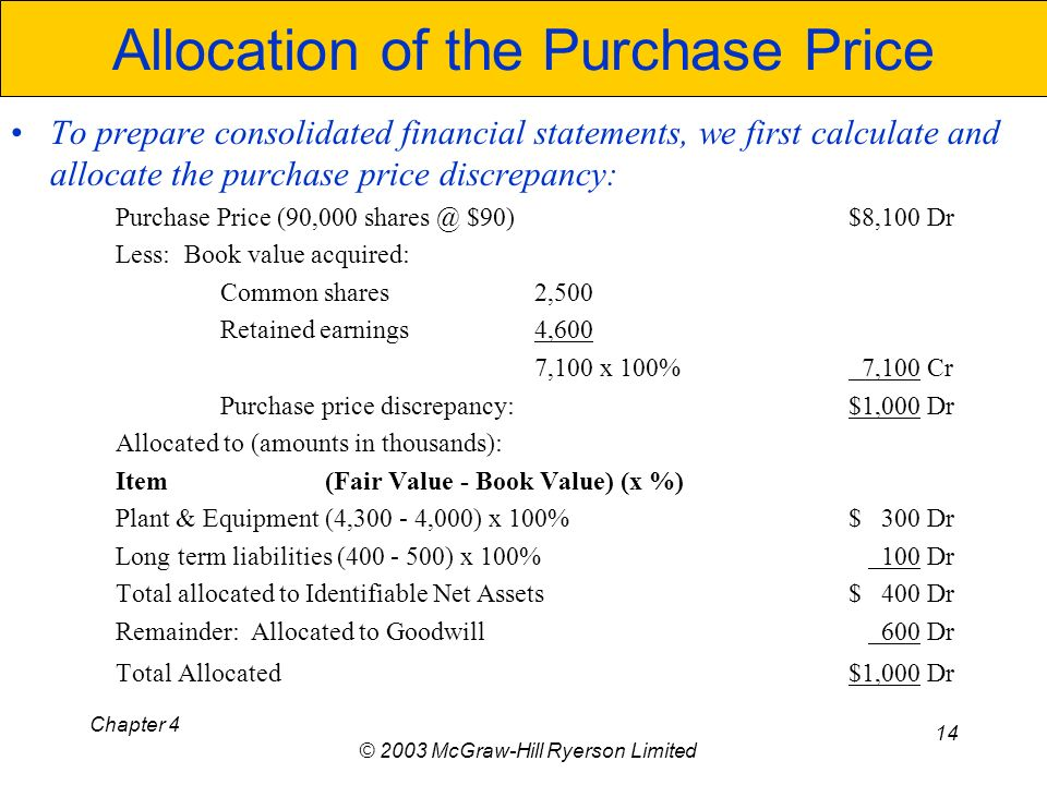 Chapter 4 © 2003 McGraw-Hill Ryerson Limited 14 Allocation of the Purchase Price To prepare consolidated financial statements, we first calculate and allocate the purchase price discrepancy: Purchase Price (90,000 shares @ $90) $8,100 Dr Less: Book value acquired: Common shares 2,500 Retained earnings 4,600 7,100 x 100% 7,100 Cr Purchase price discrepancy:$1,000 Dr Allocated to (amounts in thousands): Item(Fair Value - Book Value) (x %) Plant & Equipment (4,300 - 4,000) x 100%$ 300 Dr Long term liabilities (400 - 500) x 100% 100 Dr Total allocated to Identifiable Net Assets$ 400 Dr Remainder: Allocated to Goodwill 600 Dr Total Allocated $1,000 Dr
