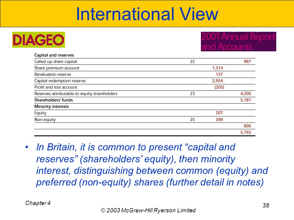 Chapter 4 © 2003 McGraw-Hill Ryerson Limited 38 International View In Britain, it is common to present capital and reserves (shareholders equity), then minority interest, distinguishing between common (equity) and preferred (non-equity) shares (further detail in notes)