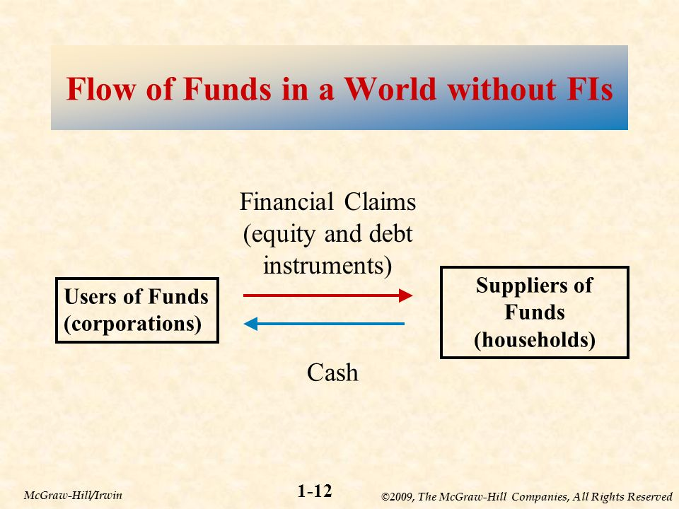 ©2009, The McGraw-Hill Companies, All Rights Reserved 1-12 McGraw-Hill/Irwin Users of Funds (corporations) Suppliers of Funds (households) Financial Claims (equity and debt instruments) Cash Flow of Funds in a World without FIs