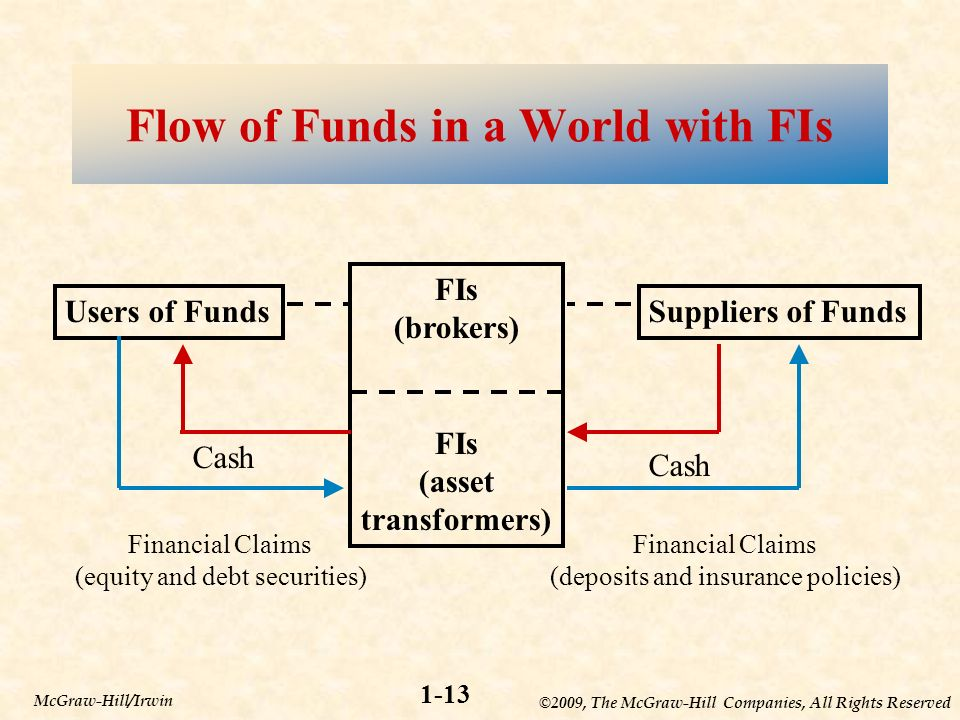 ©2009, The McGraw-Hill Companies, All Rights Reserved 1-13 McGraw-Hill/Irwin Users of Funds FIs (brokers) FIs (asset transformers) Suppliers of Funds Financial Claims (equity and debt securities) Financial Claims (deposits and insurance policies) Cash Flow of Funds in a World without FIsFlow of Funds in a World with FIs