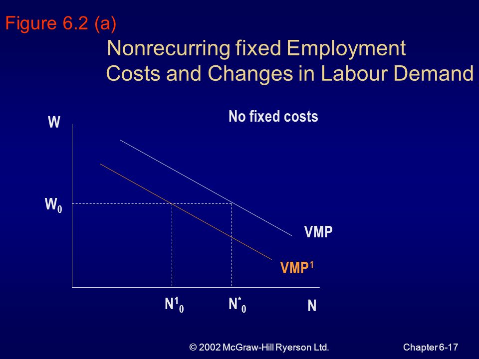 © 2002 McGraw-Hill Ryerson Ltd.Chapter 6-17 Figure 6.2 (a) Nonrecurring fixed Employment Costs and Changes in Labour Demand No fixed costs W N*0N*0 W0W0 N VMP N10N10 VMP 1