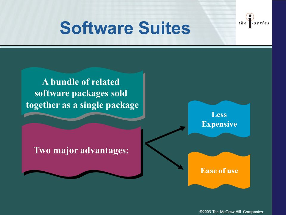 ©2003 The McGraw-Hill Companies Software Suites A bundle of related software packages sold together as a single package Two major advantages: Less Expensive Ease of use