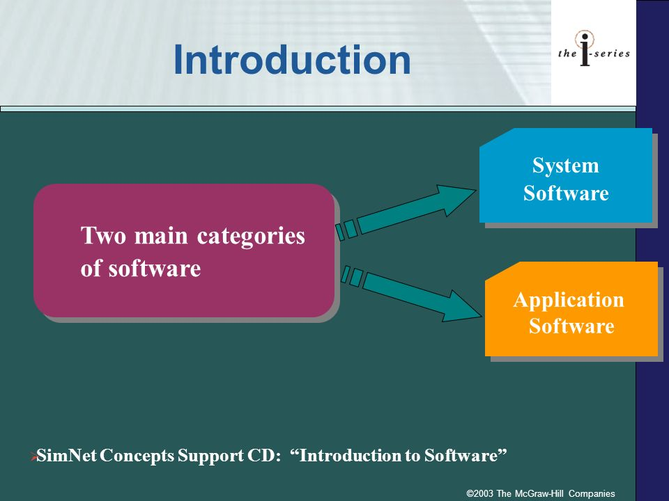 ©2003 The McGraw-Hill Companies Introduction System Software System Software Application Software Application Software Two main categories of software Two main categories of software SimNet Concepts Support CD: Introduction to Software
