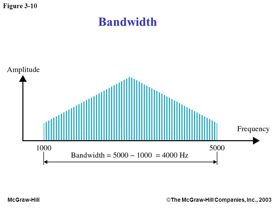 McGraw-Hill©The McGraw-Hill Companies, Inc., 2003 Figure 3-10 Bandwidth