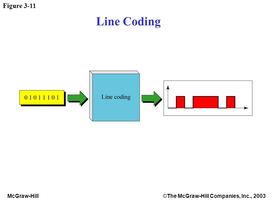 McGraw-Hill©The McGraw-Hill Companies, Inc., 2003 Figure 3-11 Line Coding