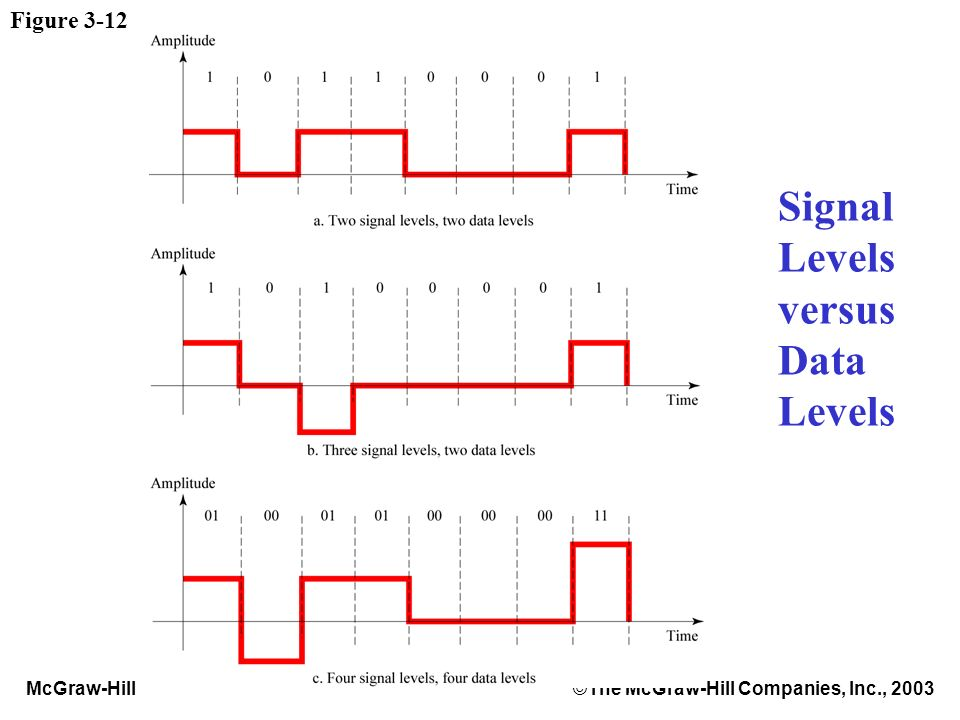 McGraw-Hill©The McGraw-Hill Companies, Inc., 2003 Figure 3-12 Signal Levels versus Data Levels