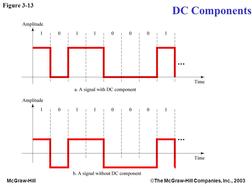 McGraw-Hill©The McGraw-Hill Companies, Inc., 2003 Figure 3-13 DC Components