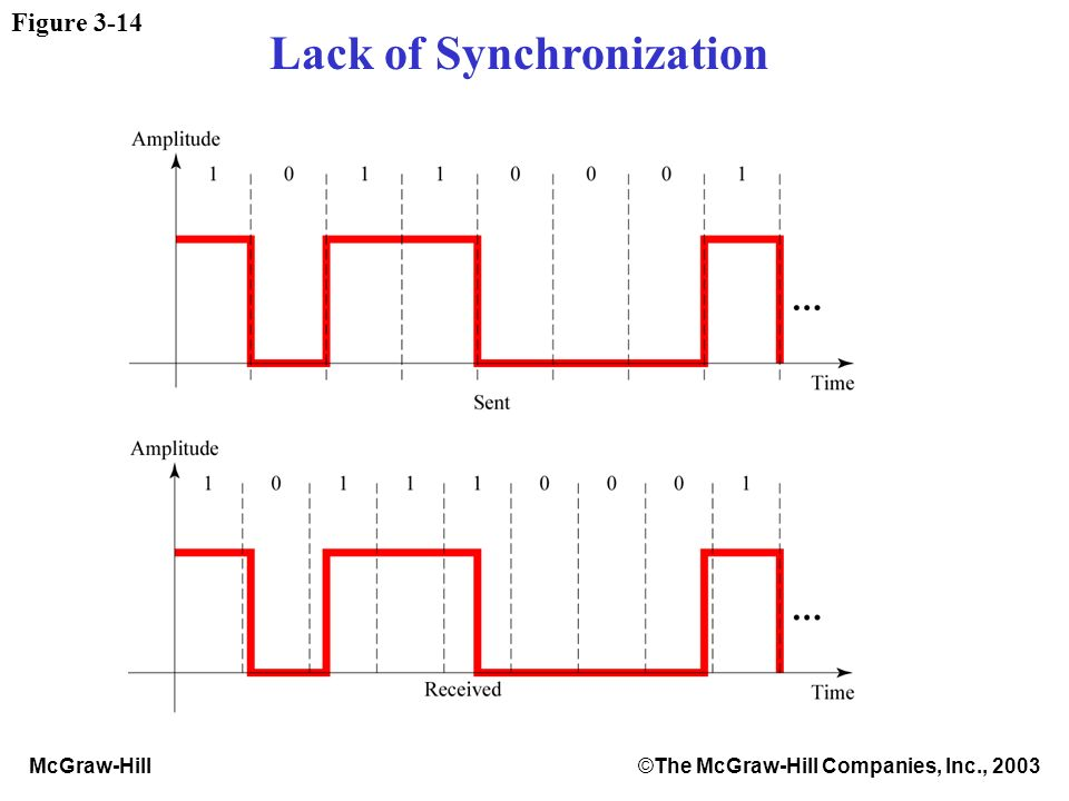 McGraw-Hill©The McGraw-Hill Companies, Inc., 2003 Figure 3-14 Lack of Synchronization
