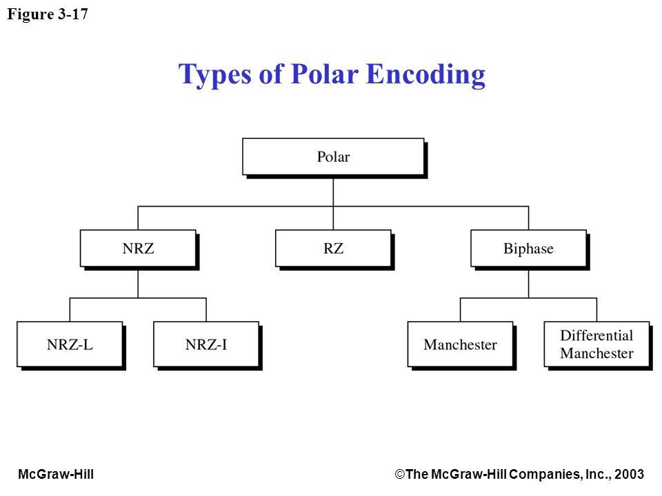 McGraw-Hill©The McGraw-Hill Companies, Inc., 2003 Figure 3-17 Types of Polar Encoding