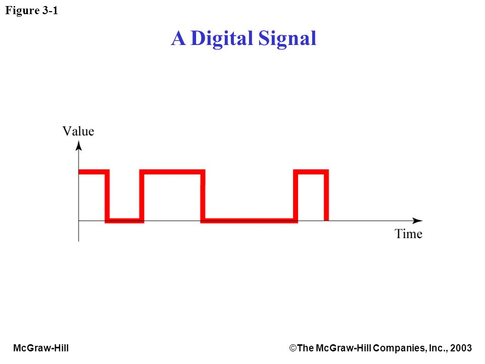 McGraw-Hill©The McGraw-Hill Companies, Inc., 2003 Figure 3-1 A Digital Signal