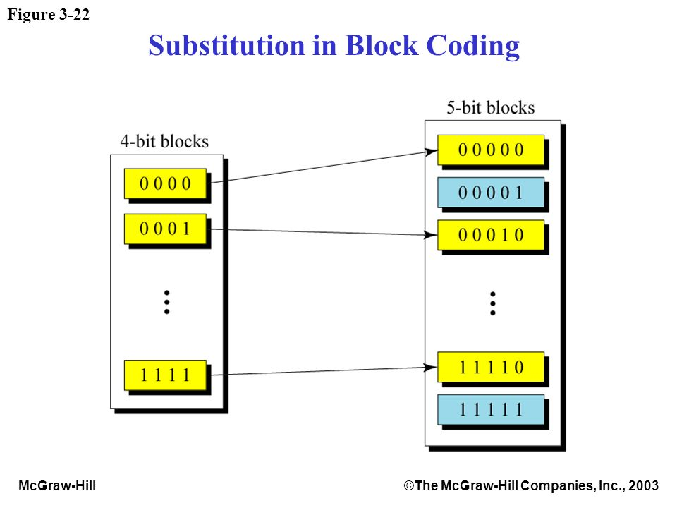 McGraw-Hill©The McGraw-Hill Companies, Inc., 2003 Figure 3-22 Substitution in Block Coding