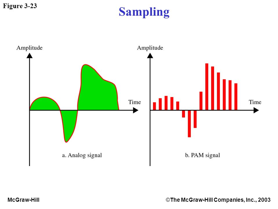 McGraw-Hill©The McGraw-Hill Companies, Inc., 2003 Figure 3-23 Sampling
